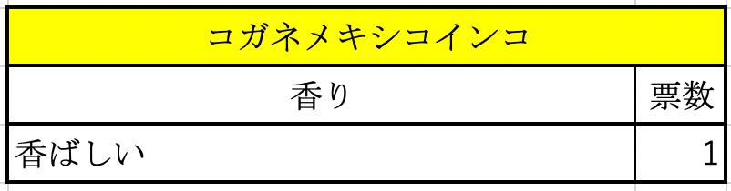 アンケート結果(コガネメキシコインコ)