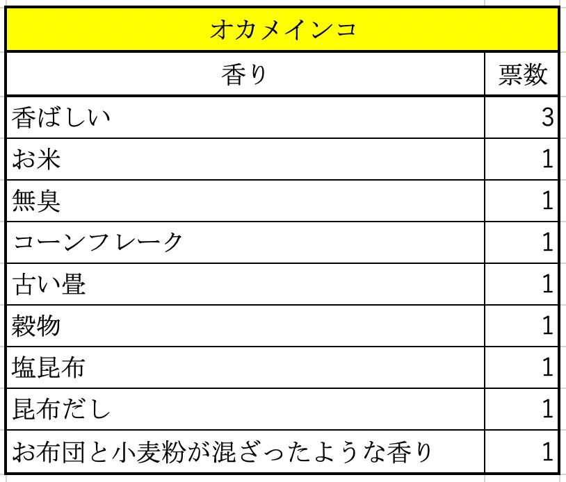 アンケート結果(オカメインコ)