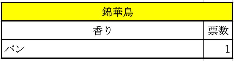 アンケート結果(錦華鳥)