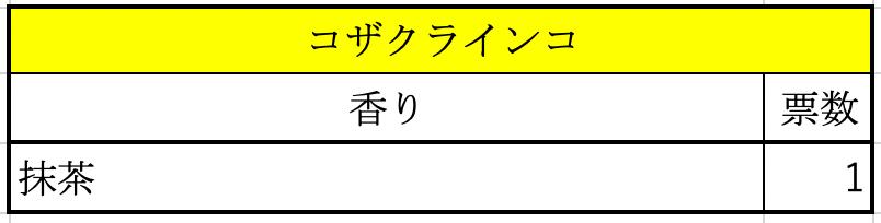アンケート結果(コザクラインコ)