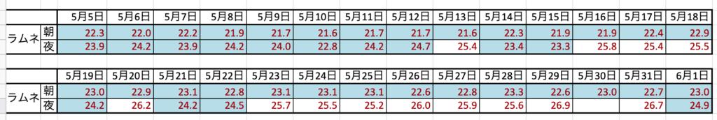 2018年5月、換羽期のラムネくんの体重データ